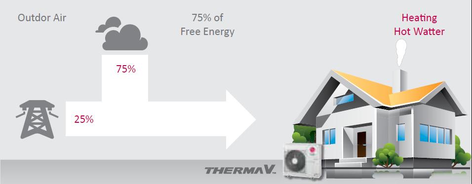 kako deluje toplotna črpalka