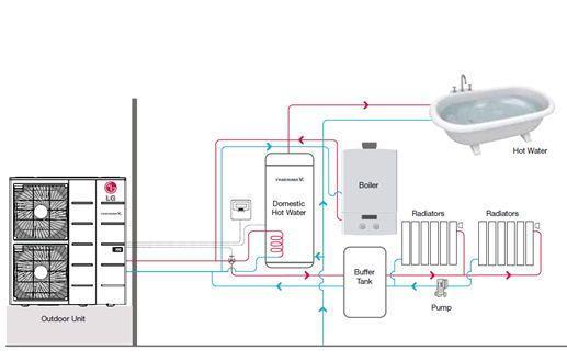 Najboljša toplotna črpalka za sanitarno vodo