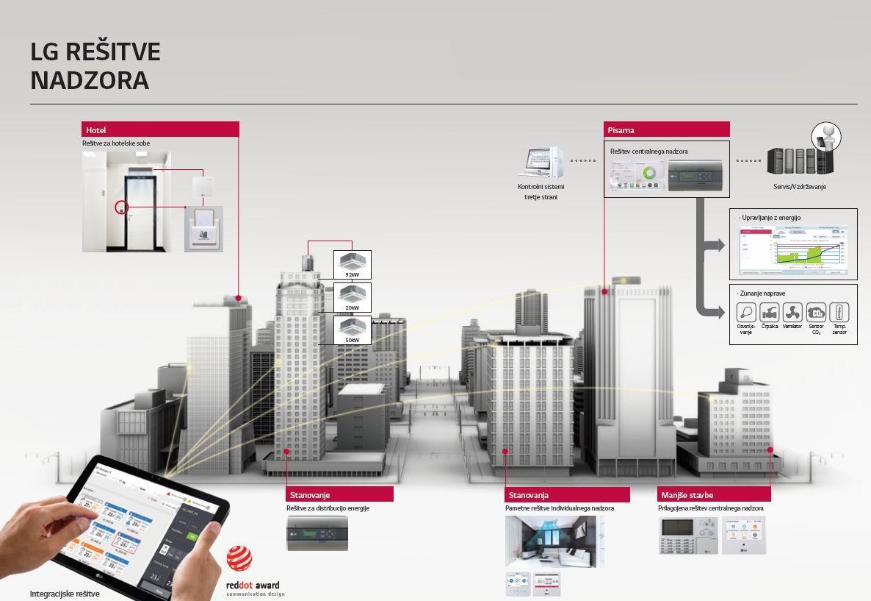 Prezračevalni sistemi z rekuperacijo za dom ali poslovne prostore
