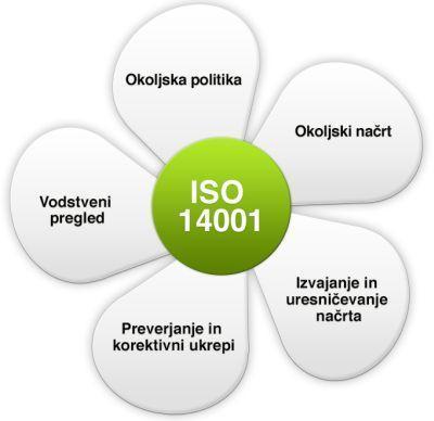 Ravnanje z okoljem ISO 14001
