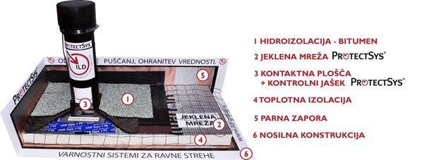 Sestava in izvedba ravnih streh