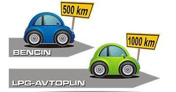 poraba goriva pri vozil na lpg avtoplin
