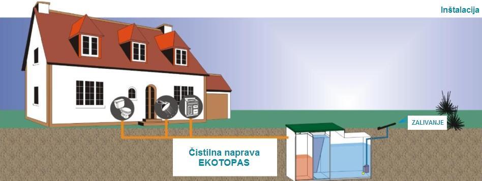 delovanje in vzdrževanje biološke čistilne naprave