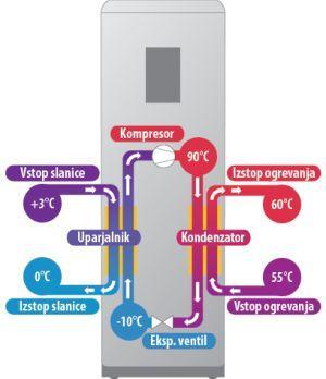 Toplotna črpalka za ogrevanje cena