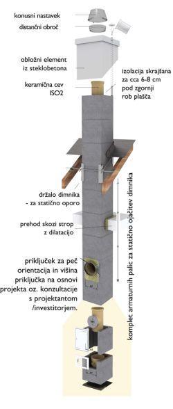 izoliran dimnik gradnja