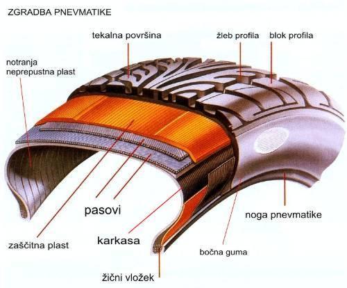 deli gume obrazloženi