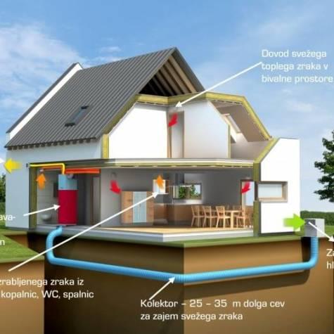 Nizko energetske zidane hiše
